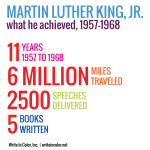 mlk jr graphic by the numbers inspiration